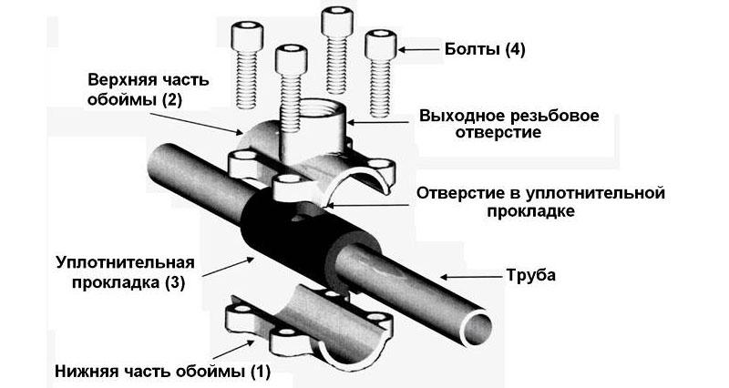Схема установки обжимной муфты на водопроводную трубу
