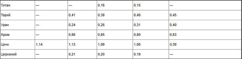 Теплоэффективность разных видов металлов. Часть 3