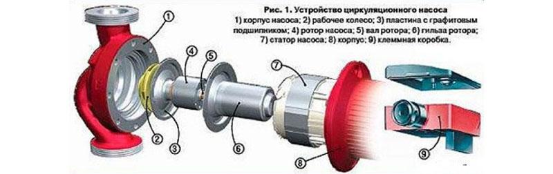 Гильза ротора и есть стакан для разделения статора от ротора