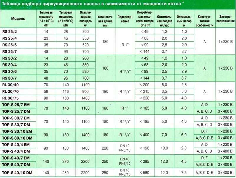 Таблица подбора циркуляционного насоса в зависимости от мощности котла