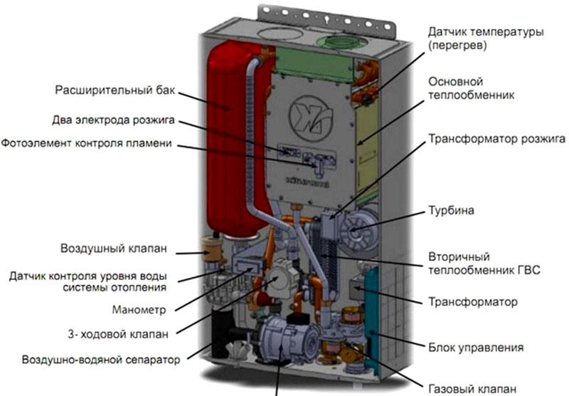 Комплектация двухконтурного газового котла с указанием элементов автоматики