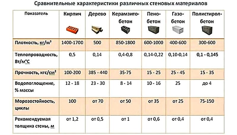 Сравнительная таблица теплоизоляционных бетонов и теплопроводности различных стеновых материалов
