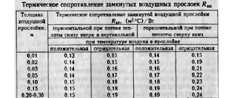 Таблица проводимости тепла воздушных прослоек