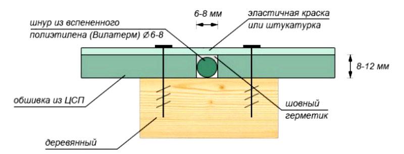 Способ заполнения зазора между соседними плитами ЦСП