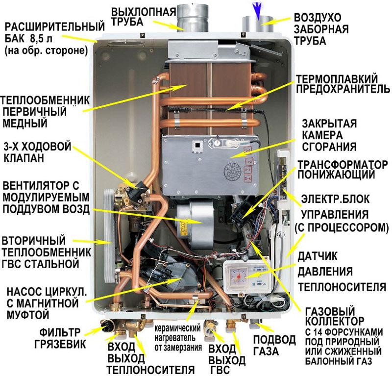 Двухконтурный котёл с закрытой камерой сгорания, в конструкции которой воздухозаборная труба располагается отдельно от дымохода