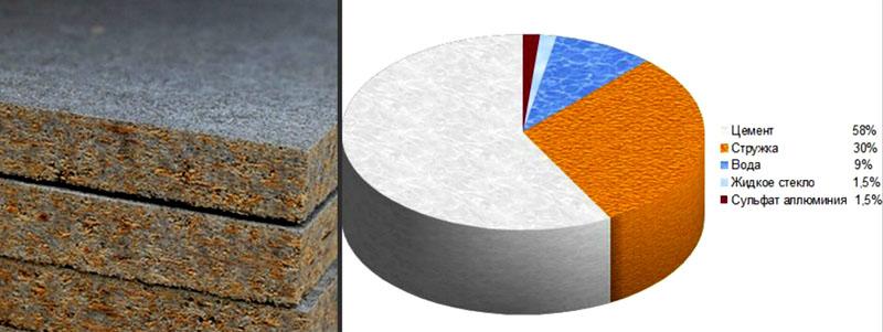 Рецептура цементно-стружечной плиты