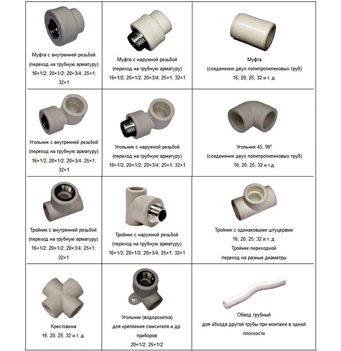Соединительные элементы, используемые при монтаже водопровода