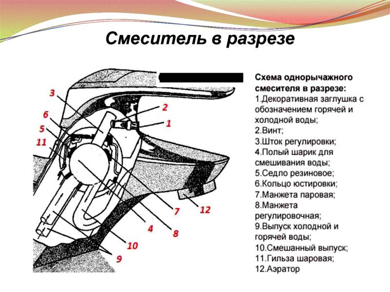 Конструкция однорычажного смесителя