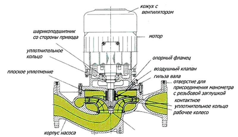 Циркуляционный насос с сухим ротором консольного типа