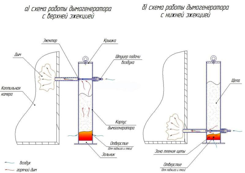 Устройство генератора с разными видами эжекции