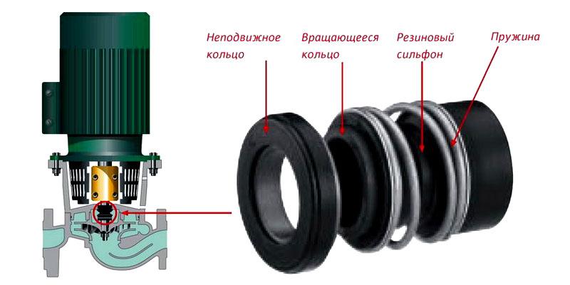 Уплотнительные кольца, закрывающие отсек нагнетания теплоносителя от отсека электродвигателя