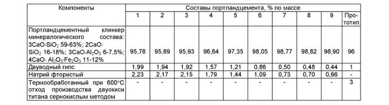 Таблица добавок