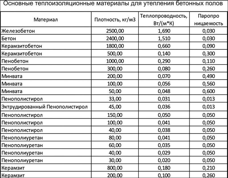 Таблица теплопроводности изоляционных материалов для бетонных полов