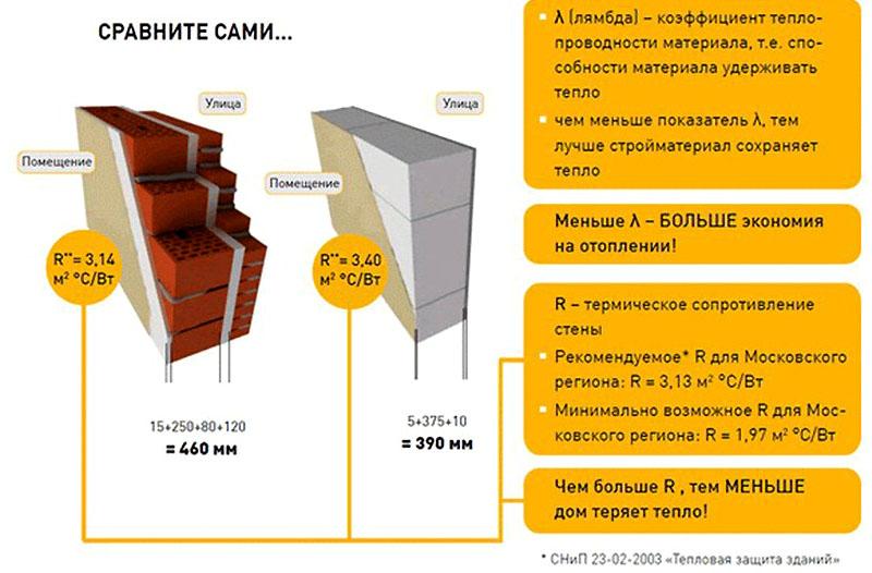 Сравнение теплопроводности строительных материалов по толщине (кирпич и пенобетон)
