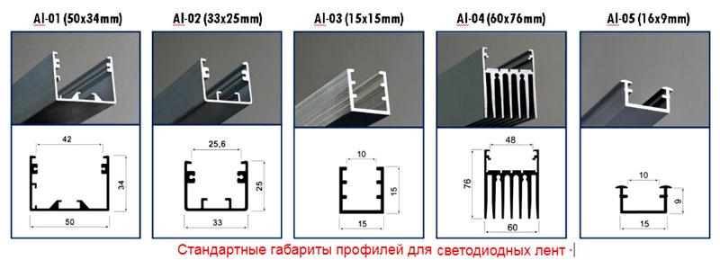 Стандартные габариты коробов для светодиодных лент