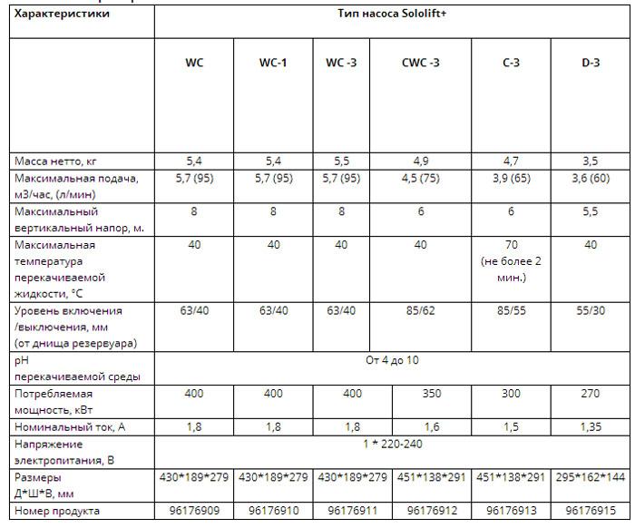 Технические параметры моделей Сололифт