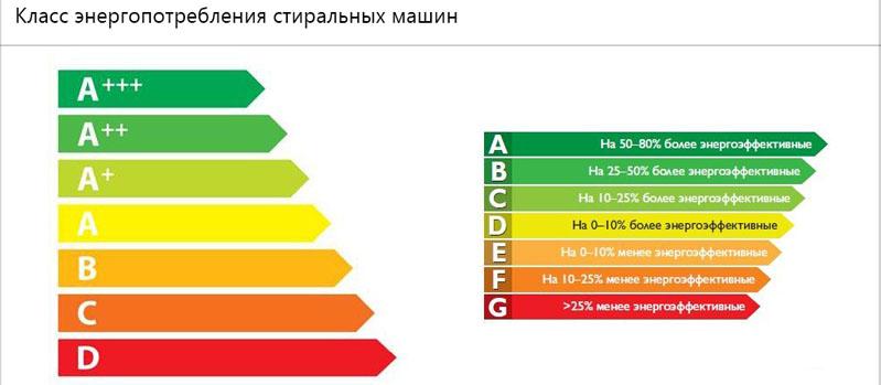 Эффективность энергопотребления стиральных машин