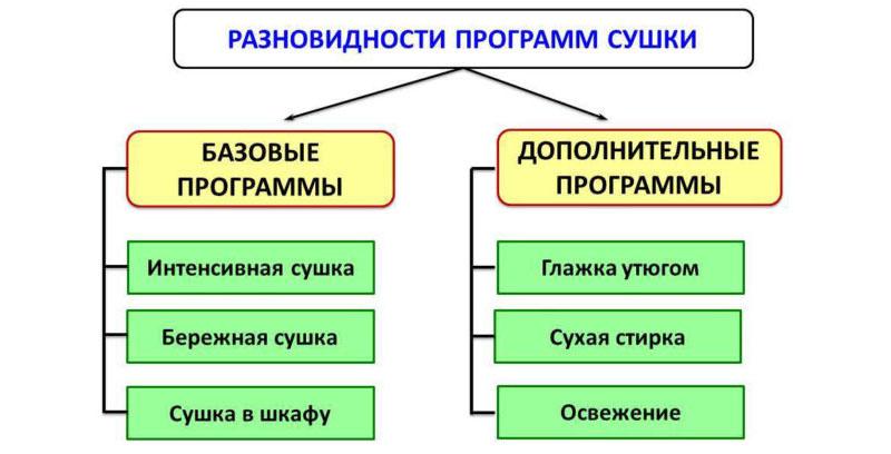Основные режимы сушки