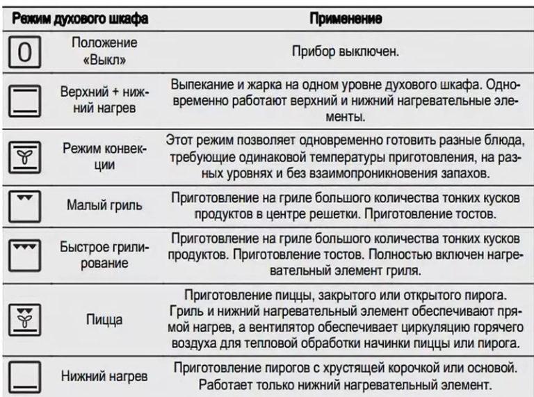 духовке в картинка конвекции режим