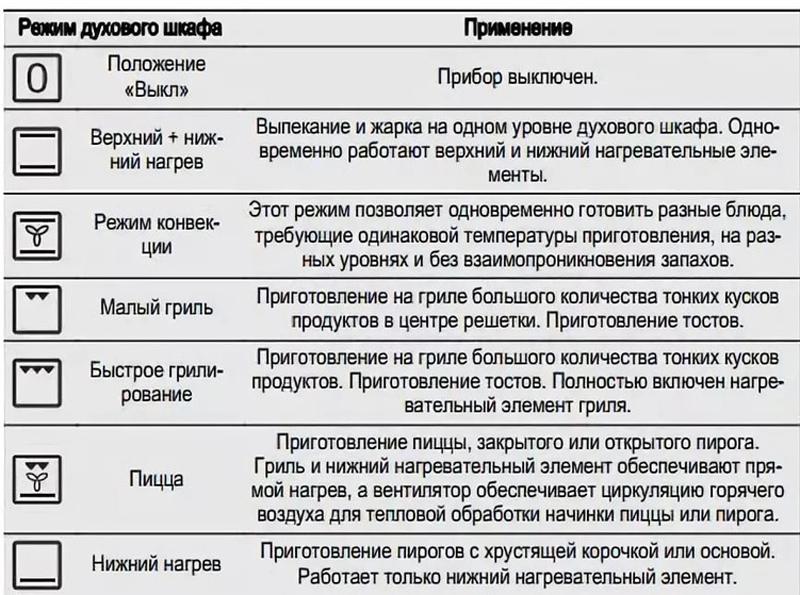 Пиктограммы основных режимов