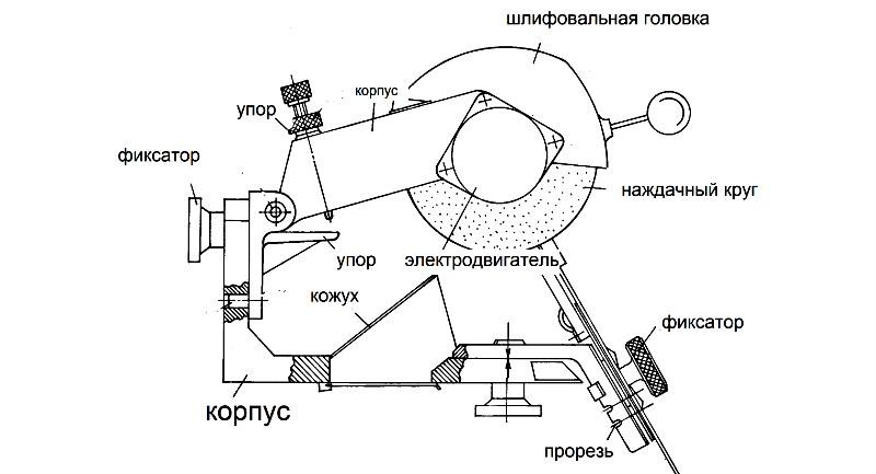 Принципиальная схема устройства заточного станка