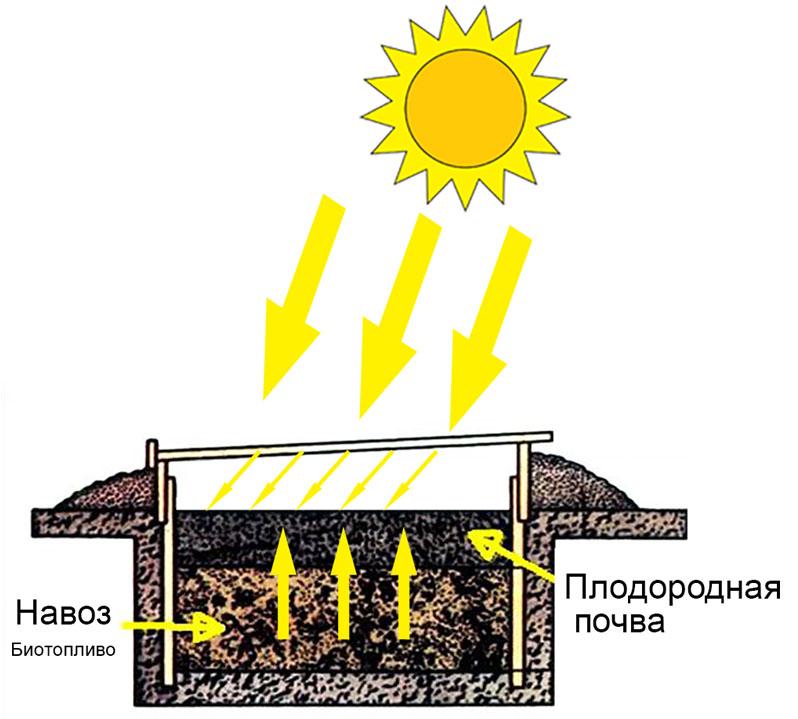Устройство ямы с биотопливом