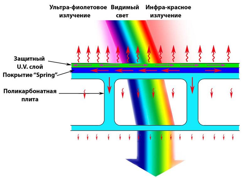 Структура сотового поликарбоната