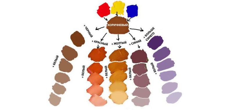 Схема смешивания цветов
