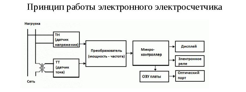 Принцип работы электронного прибора учёта