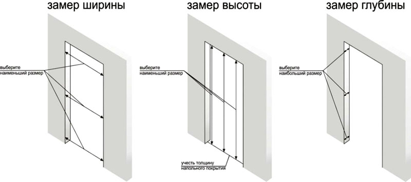 Порядок снятия размеров дверной коробки