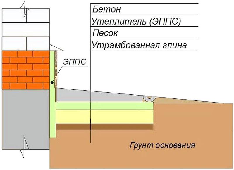 Схема обустройства отмостки с утеплением