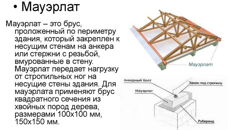 Описание термина и особенности конструкции