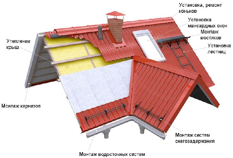 Сопряжение сложных участков крыши и её элементов