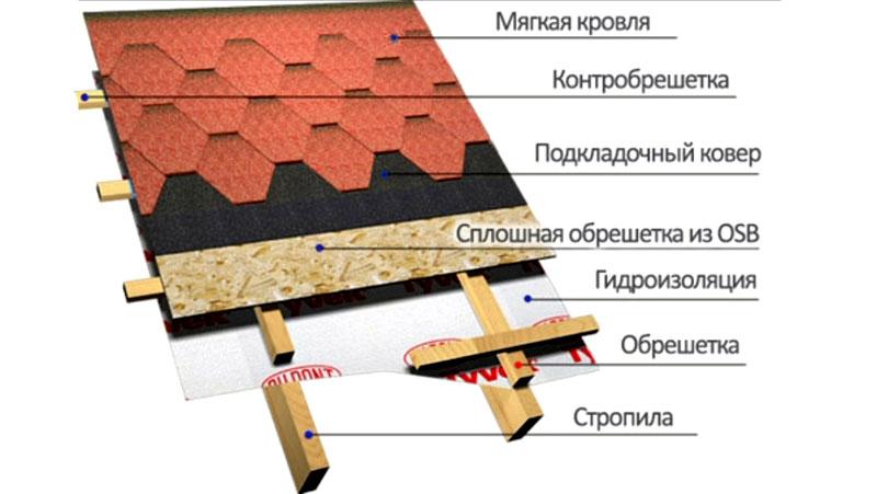 Схема укладки слоев при монтаже кровель при использовании технологии мягкой черепицы