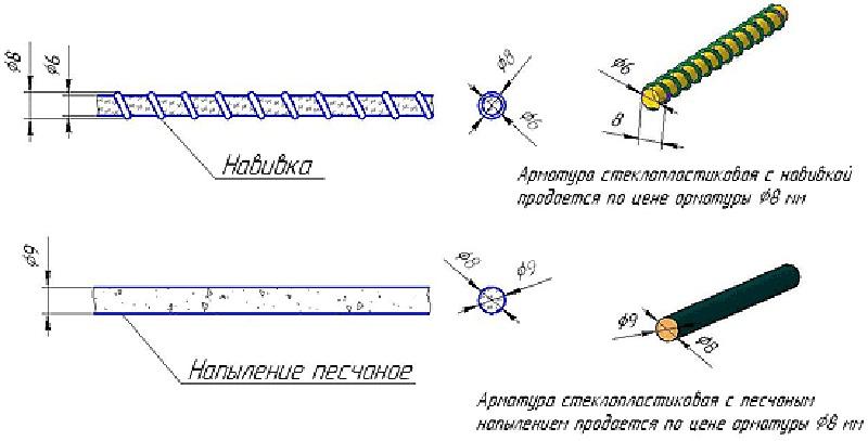 Варианты внешней оболочки стеклопластиковой арматуры