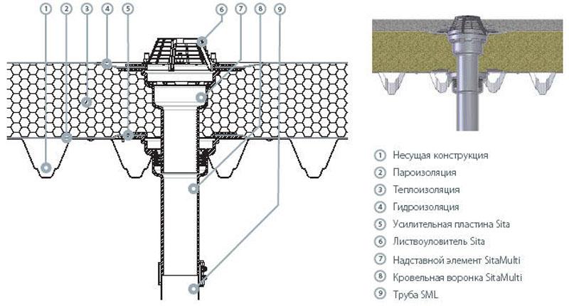 Размещение приёмной воронки при устройстве внутренней системы водостока
