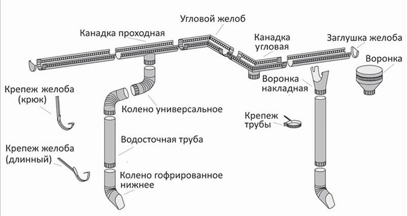 Конструктивные элементы системы наружного водостока