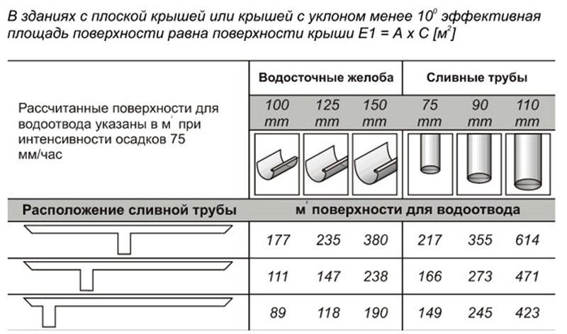 Рассчитанные поверхности водоотвода при интенсивности осадков 75 мм/ч
