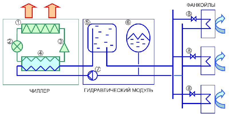 Чиллер в этой сети внешний, выносной агрегат