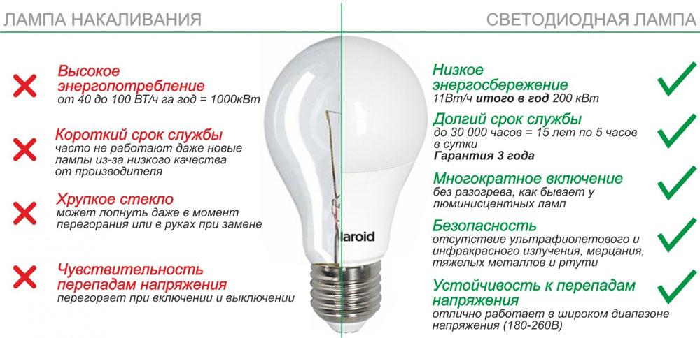 Сравнение светодиодной лампы и «лампочки Ильича» – преимущество светодиодов очевидно