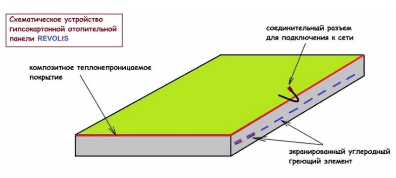 Гипсокартоновый лист в процессе производства защищают электроизоляцией, а сверху нагреватель закрывают прочным полимерным покрытием