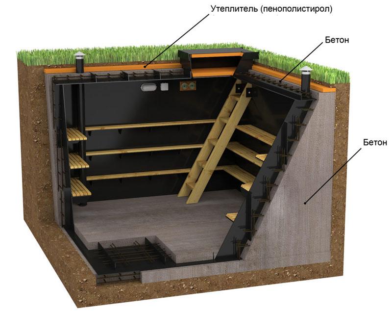 Так выглядит правильно выстроенный погреб гаража в разрезе