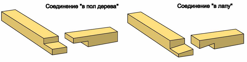 Варианты соединения бруса при сборке обвязки фундамента