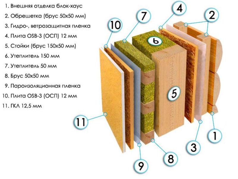 Стена каркасного дома в разрезе – можно увидеть все слои «сэндвича»