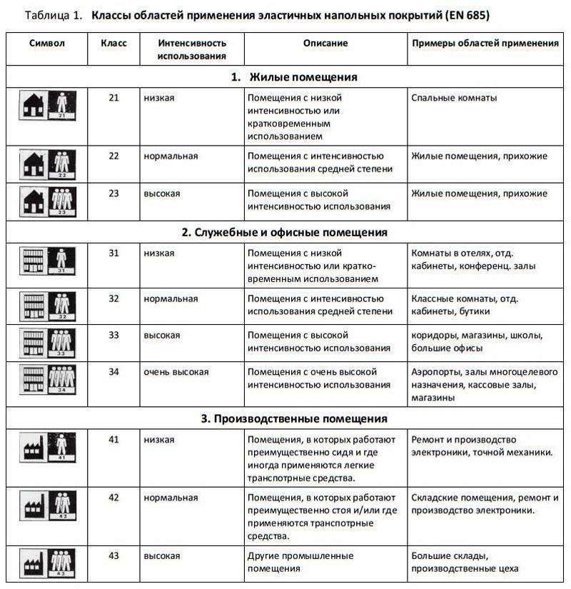Классификация покрытия по износостойкости