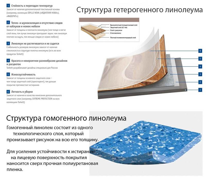 Структура линолеума