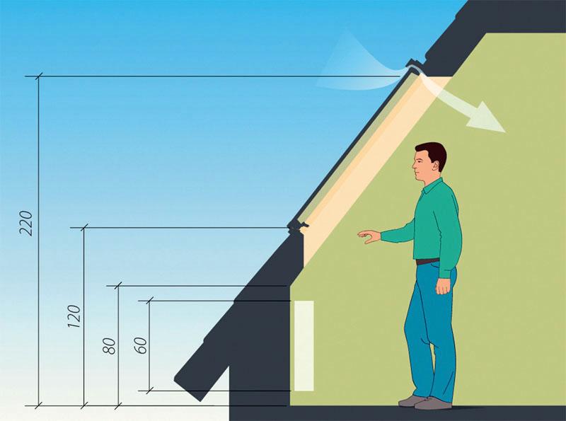 Правильный выбор мансардного окна: изучаем нюансы и разбираем особенности монтажа