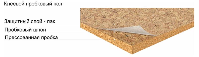 Структура клеевого пробкового пола