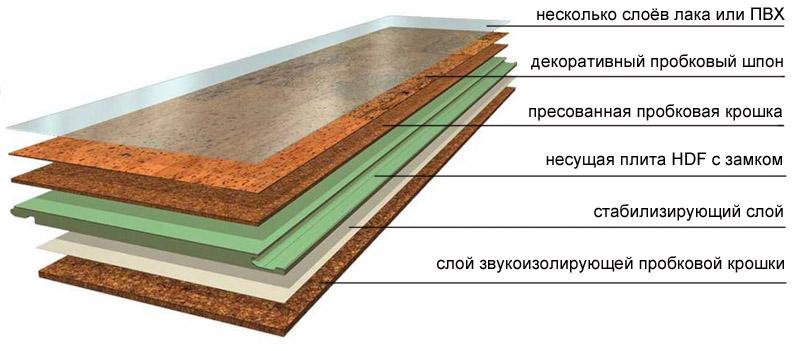 Структура замкового пола