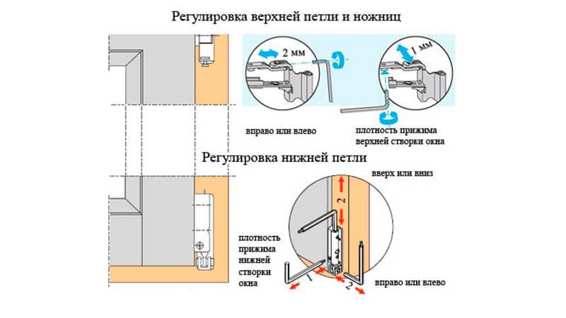 Корректировку положения современных окон можно проводить в нескольких плоскостях, главное –знать, где расположены соответствующие регулировочные винты